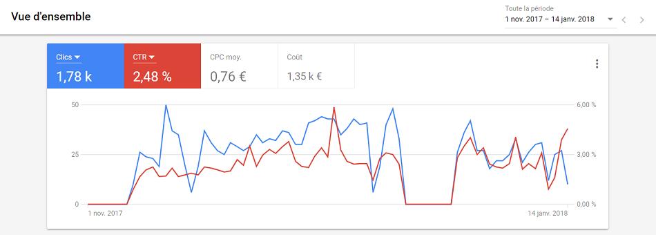 Statistiques-Adwords-Webero-Agence-Web